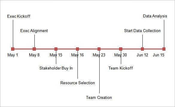 sample timeline static and dynamic excel chart template