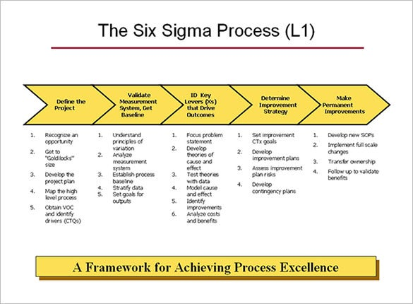 six sigma l1 process map template