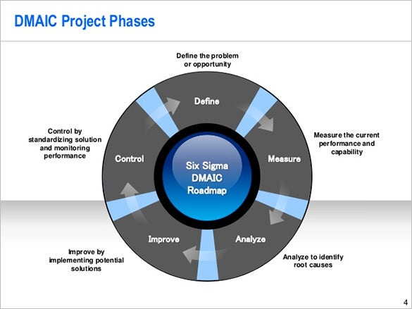six sigma storyboard template free download