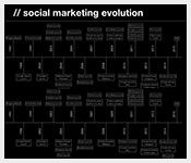Social-Marketing-Evolution-Timeline