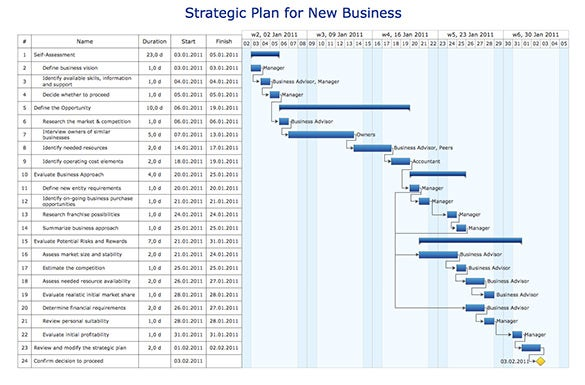 strategic plan for new business gantt chart sample