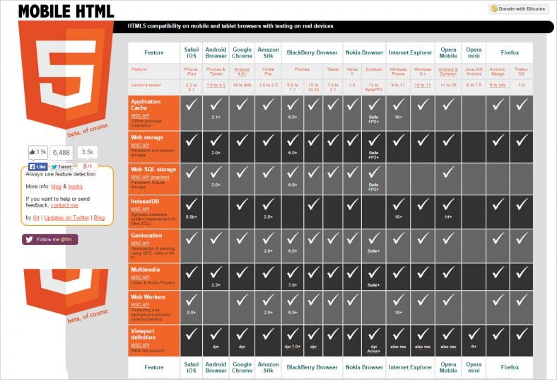 HTML5 Cheat Sheets: Resources for Designing an HTML Website | Free