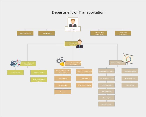 Free Transportation Organization Chart Template Excel  Organizational Flow Chart Template Word