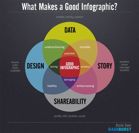 guide to infographics design tutorials