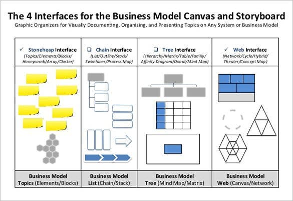 ppt 4 interfaces for the business model storyboard template