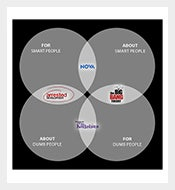 TV-Viewing-Funny-Venn-Diagram