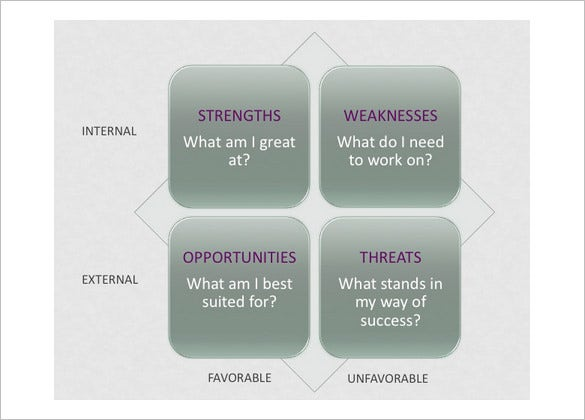 SWOT Analysis Template 47 Free Word Excel PDF PPT Format – Sample Swot Analysis Template