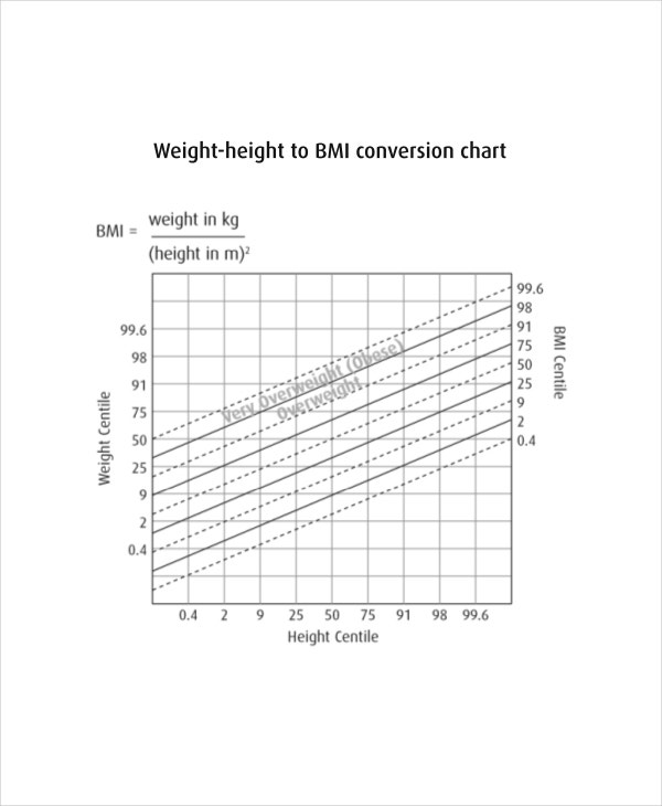 Height And Weight Chart For Kid - 7+ Free PDF Documents Download ...