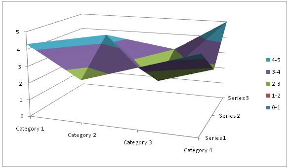 Surface-Charts