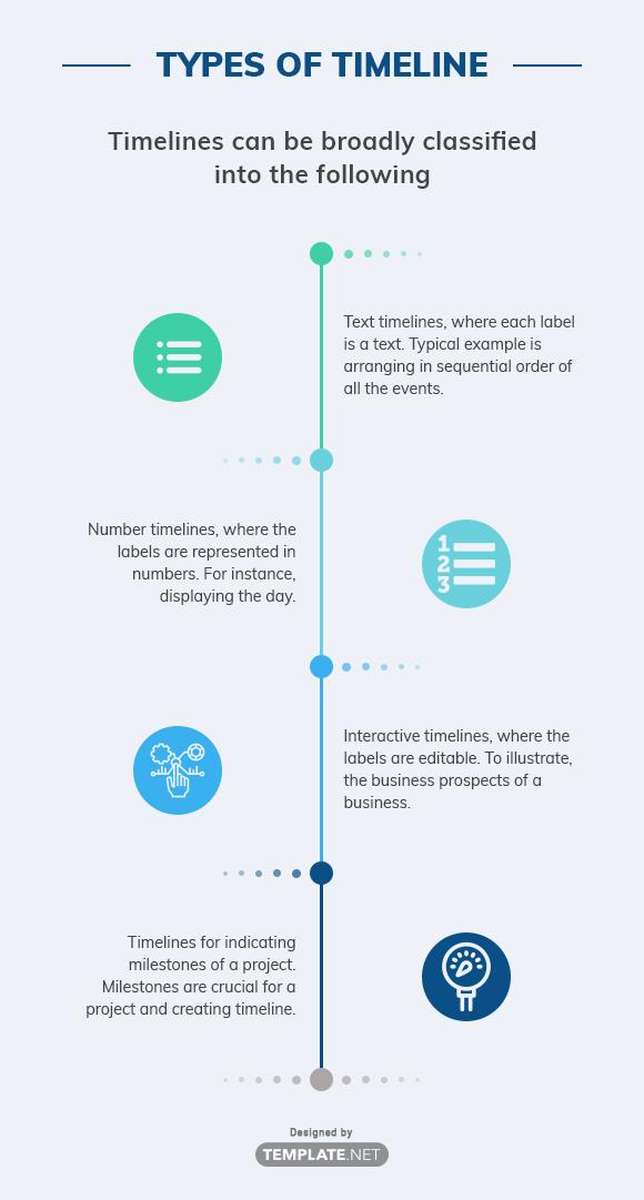 types of timeline