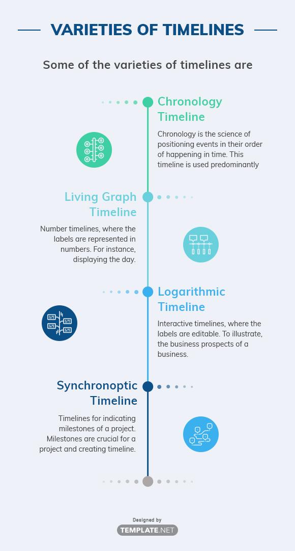 varieties of timelines