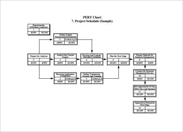 pert chart template for project schedule free pdf