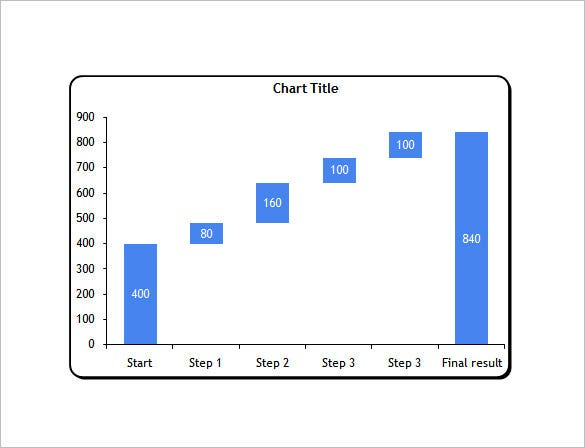 Waterfall Chart Template   Free Sample Example Format Download