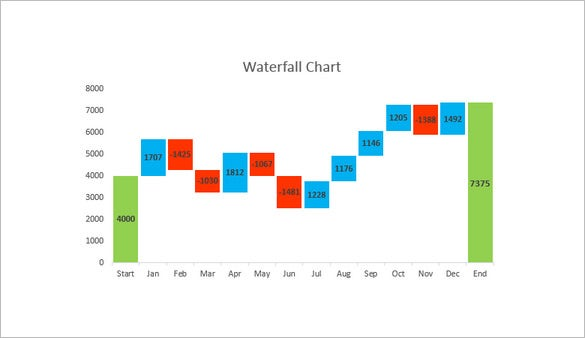 Waterfall Chart Template   Free Word Excel Pdf Format