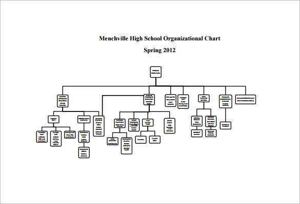 Free organizational chart template 5 word pdf documents download mvillennk12 the school organizational chart sample represents the various departments in a school like administrative department and academic ccuart