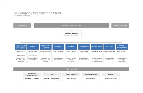 Free Organizational Chart Template Word PDF Documents Download - Staff structure template