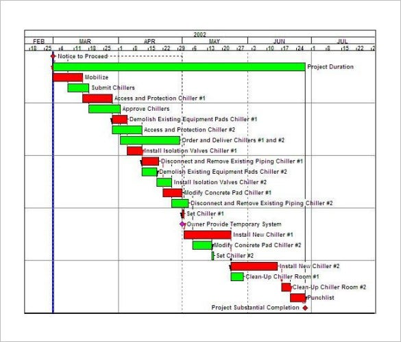 Sample construction timeline construction schedule bar for Building a house timeline