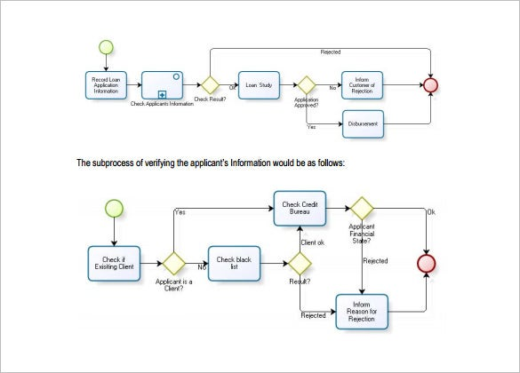 process flow diagram format wiring diagram todays