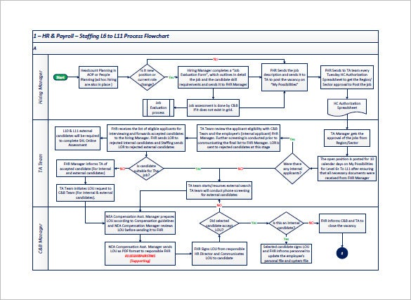 Process Flow Chart Template Free Sample Example Format - Flow chart format