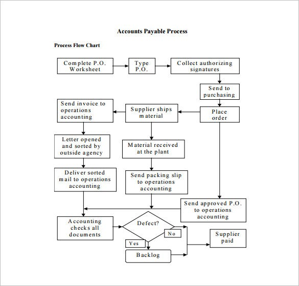 Process Flow Diagram Aiag Format: Simple Process Flow Example u2013 readingrat.net,Chart