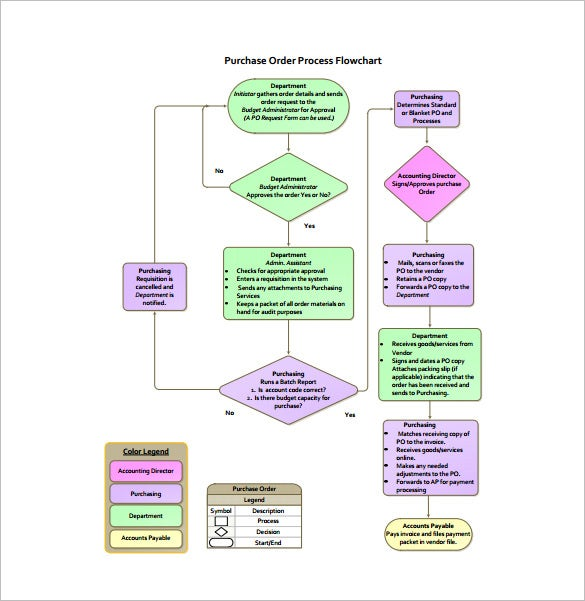 Purchasing Order Process Flow Chart Example Template  Flow Chart Format In Word