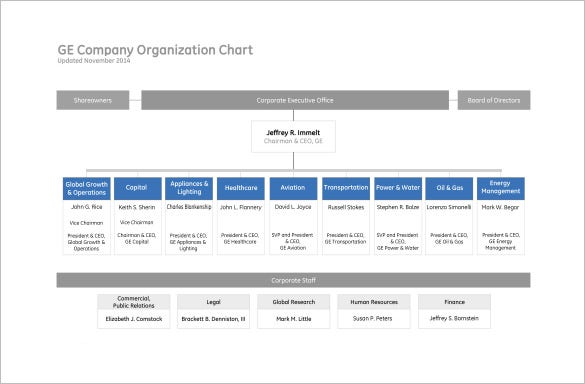 Sample Chart Templates organization chart free template : Sample Company Organizational Chart Free PDF Template