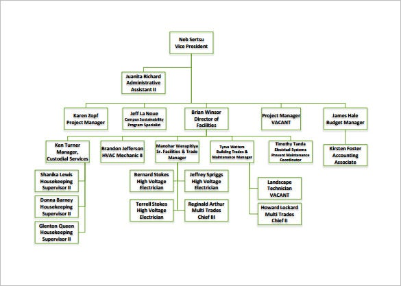 free business organizational chart pdf template