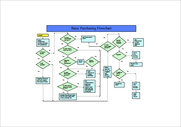flowchart of procurement process example template