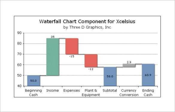 Waterfall Chart Template   Free Sample Example Format