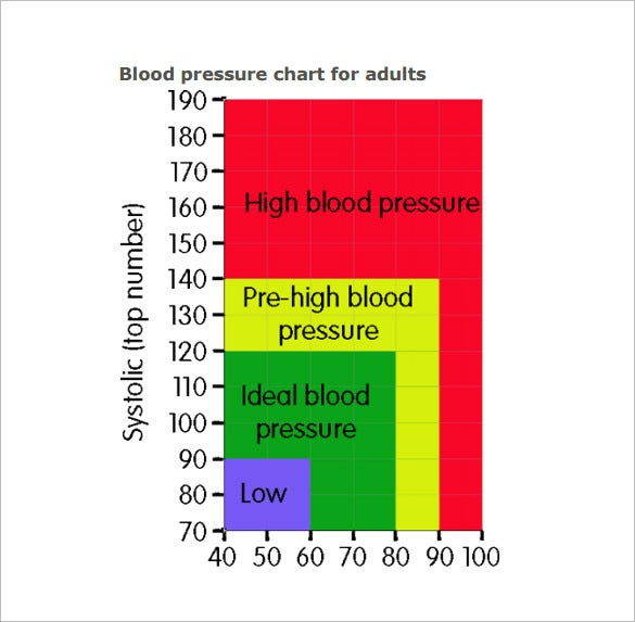 blood pressure chart for adults pdf format