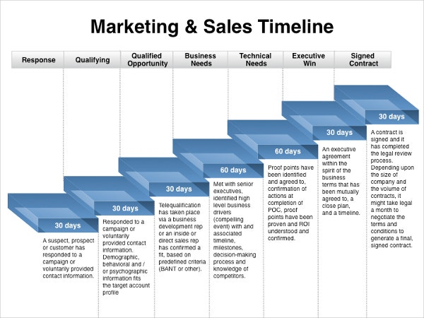 Marketing timeline template 7 free excel pdf documents for Sales marketing tactics
