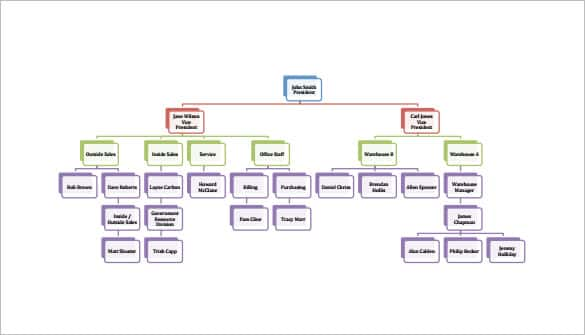 organization flow chart sample pdf format 1 min