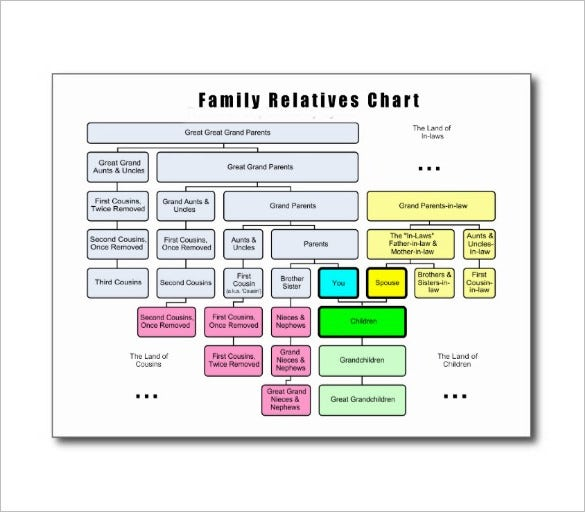 how to do a family tree chart