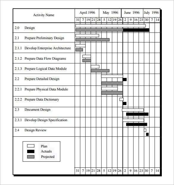 Sample Project Timeline Free Project Schedule Template Pdf Format