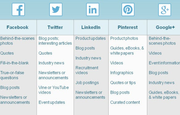 create ssocial media posting schedule sample