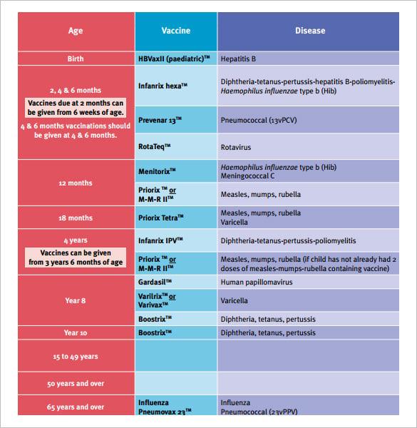 download national immunisation program schedule template