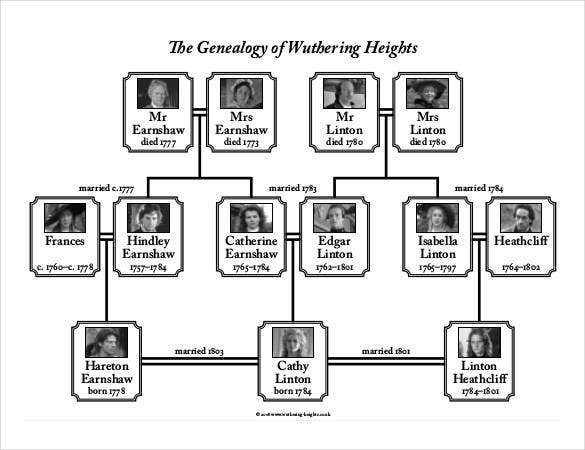 genealogy wuthering heights family tree pdf