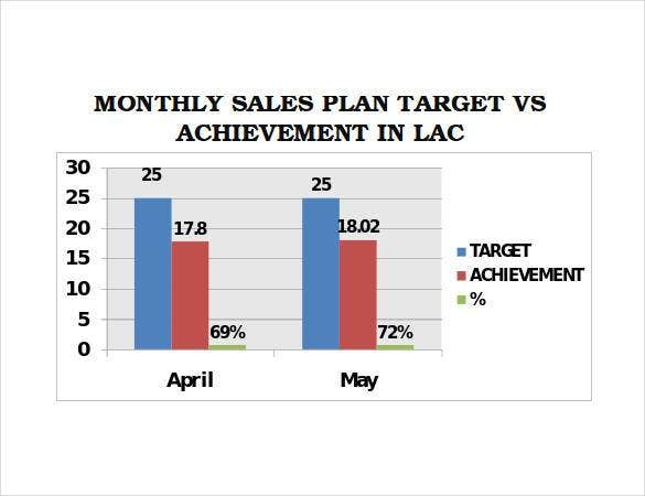 Sales Plan Template   Free Sample Example Format  Free