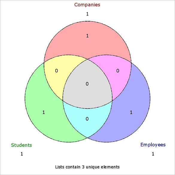 Free Venn Diagram Templates 10 Free Word Pdf Format Download