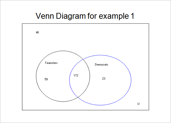 applications of venn diagram template ppt format