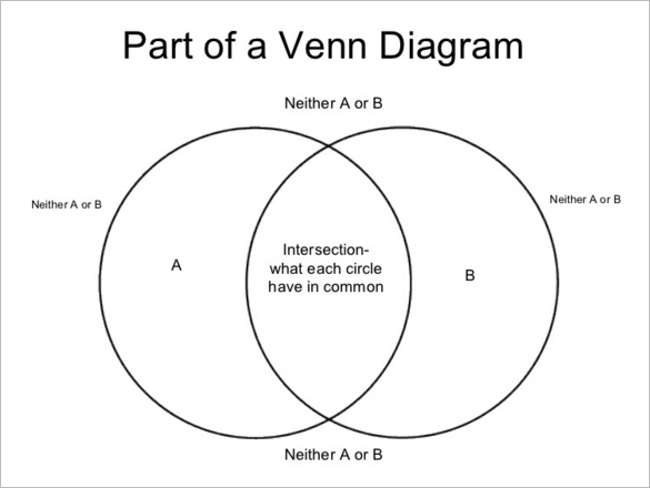 download printable venn diagram in ms powerpoint