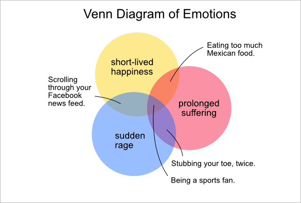 Fun Venn Diagram Activity Enthusiast Wiring Diagrams