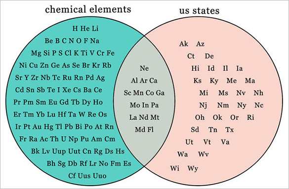 state of matter free venn diagram