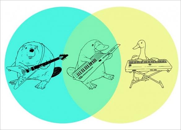 best animal funny venn diagram template