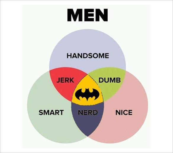 men the funny venn diagram template free download
