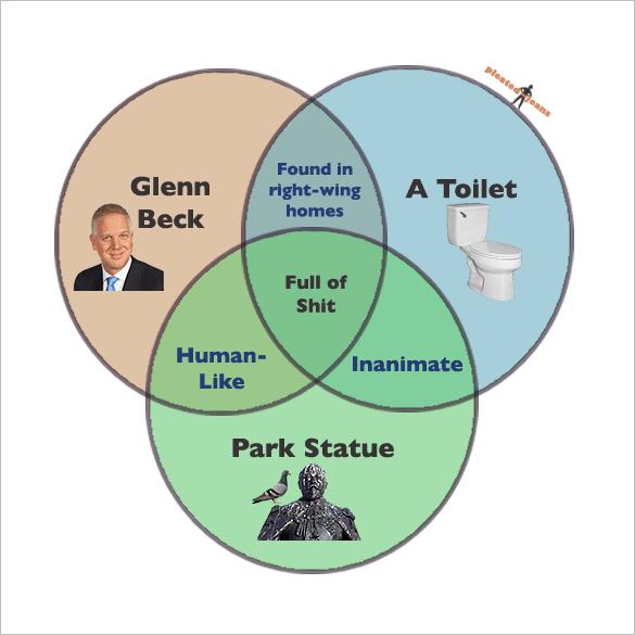 funny glenn beck venn diagram template download