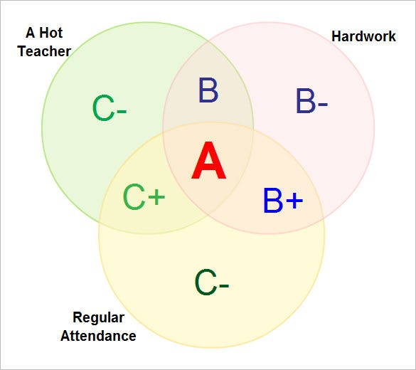 student grades venn diagram printable example