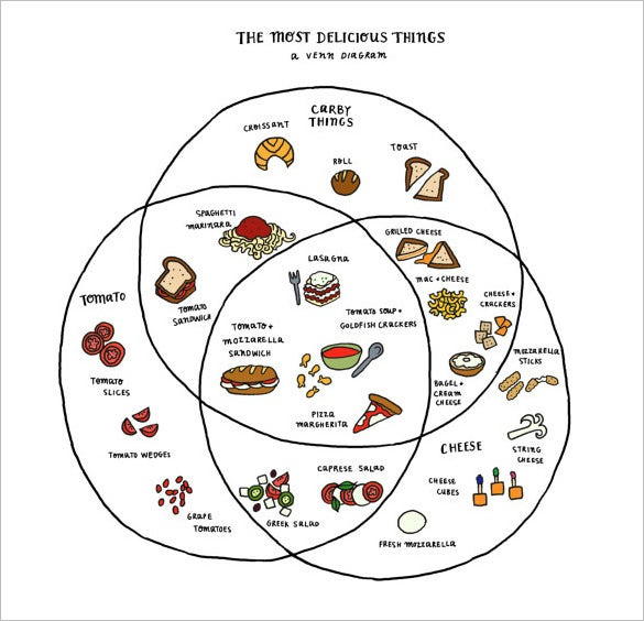illustrated funny venn diagram of tastiness printable