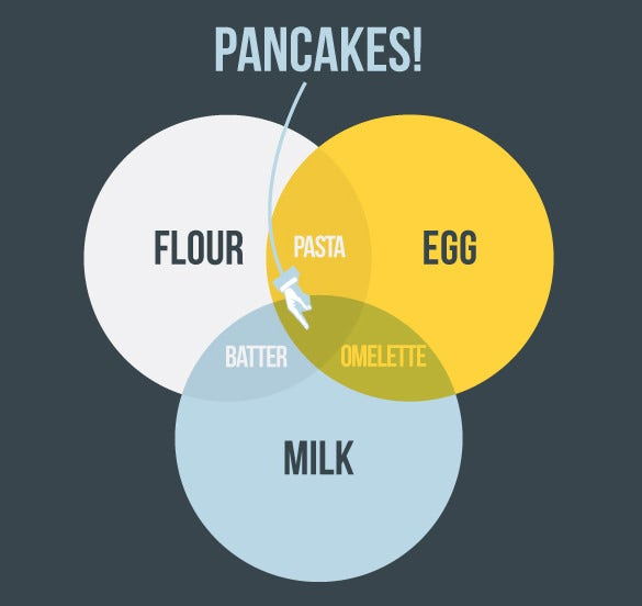 8  Funny Venn Diagram Templates