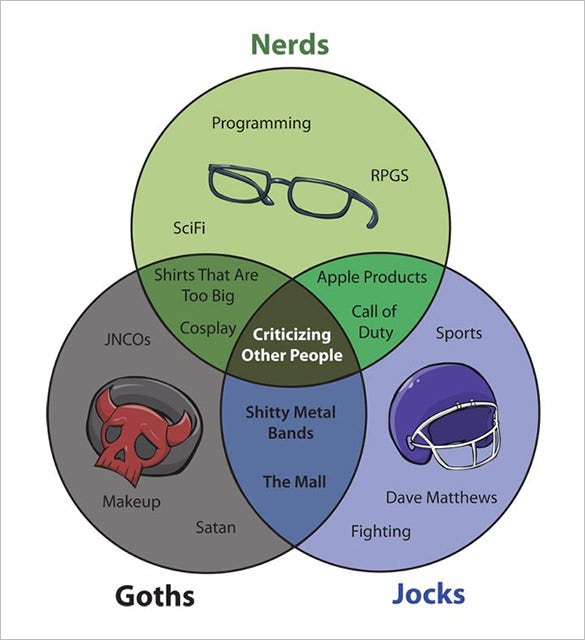 Venn Diagram Silly Residential Electrical Symbols